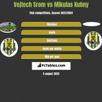 Vojtech Srom vs Mikulas Kubny h2h player stats