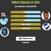 Volkan Babacan vs Beto h2h player stats