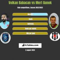 Volkan Babacan vs Mert Gunok h2h player stats