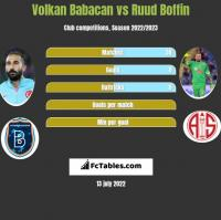 Volkan Babacan vs Ruud Boffin h2h player stats