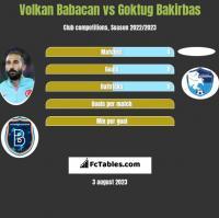 Volkan Babacan vs Goktug Bakirbas h2h player stats