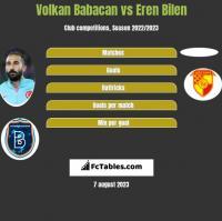 Volkan Babacan vs Eren Bilen h2h player stats