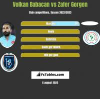 Volkan Babacan vs Zafer Gorgen h2h player stats