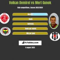Volkan Demirel vs Mert Gunok h2h player stats