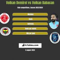 Volkan Demirel vs Volkan Babacan h2h player stats