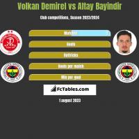 Volkan Demirel vs Altay Bayindir h2h player stats