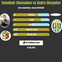 Volodimir Chesnakov vs Andro Giorgadze h2h player stats