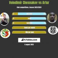 Volodimir Chesnakov vs Artur h2h player stats