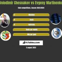 Volodimir Chesnakov vs Evgeny Martinenko h2h player stats