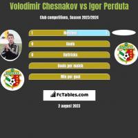 Volodimir Chesnakov vs Igor Perduta h2h player stats