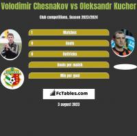 Volodimir Chesnakov vs Oleksandr Kucher h2h player stats