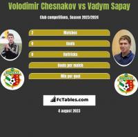 Volodimir Chesnakov vs Vadym Sapay h2h player stats