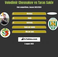 Volodimir Chesnakov vs Taras Sakiv h2h player stats