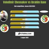 Volodimir Chesnakov vs Ibrahim Kane h2h player stats