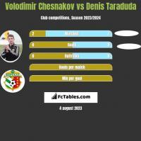 Volodimir Chesnakov vs Denis Taraduda h2h player stats