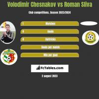 Volodimir Chesnakov vs Roman Sliva h2h player stats