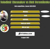 Volodimir Chesnakov vs Oleh Veremiienko h2h player stats