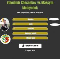 Volodimir Chesnakov vs Maksym Melnychuk h2h player stats