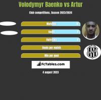Volodymyr Baenko vs Artur h2h player stats