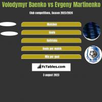 Volodymyr Baenko vs Evgeny Martinenko h2h player stats