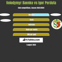 Volodymyr Baenko vs Igor Perduta h2h player stats