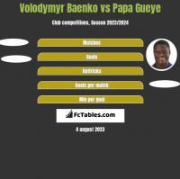 Volodymyr Baenko vs Papa Gueye h2h player stats