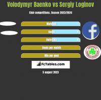 Volodymyr Baenko vs Sergiy Loginov h2h player stats