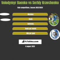 Volodymyr Baenko vs Serhiy Kravchenko h2h player stats