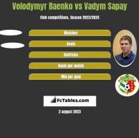 Volodymyr Baenko vs Vadym Sapay h2h player stats