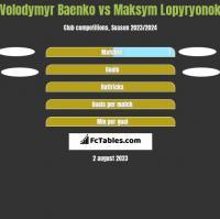 Volodymyr Baenko vs Maksym Lopyryonok h2h player stats