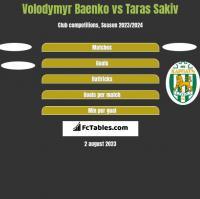 Volodymyr Baenko vs Taras Sakiv h2h player stats