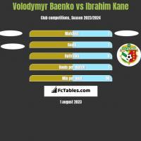 Volodymyr Baenko vs Ibrahim Kane h2h player stats