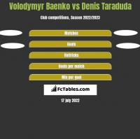 Volodymyr Baenko vs Denis Taraduda h2h player stats