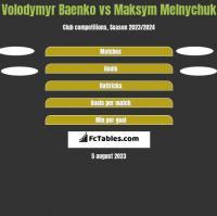 Volodymyr Baenko vs Maksym Melnychuk h2h player stats