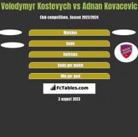Volodymyr Kostevych vs Adnan Kovacevic h2h player stats