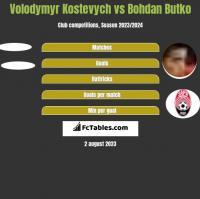 Volodymyr Kostevych vs Bohdan Butko h2h player stats