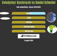 Volodymyr Kostevych vs Daniel Dziwniel h2h player stats