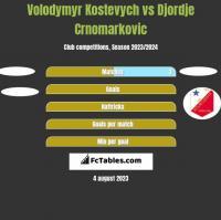 Volodymyr Kostevych vs Djordje Crnomarkovic h2h player stats