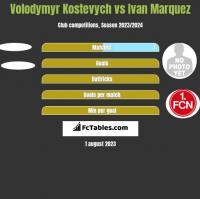 Volodymyr Kostevych vs Ivan Marquez h2h player stats