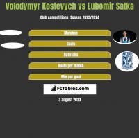 Volodymyr Kostevych vs Lubomir Satka h2h player stats