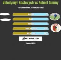 Volodymyr Kostevych vs Robert Gumny h2h player stats