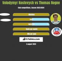 Volodymyr Kostevych vs Thomas Rogne h2h player stats