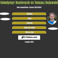 Volodymyr Kostevych vs Tomasz Dejewski h2h player stats