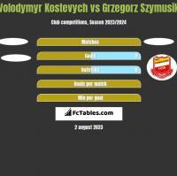 Volodymyr Kostevych vs Grzegorz Szymusik h2h player stats