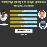 Volodymyr Tanchyk vs Danylo Ignatenko h2h player stats