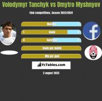 Volodymyr Tanchyk vs Dmytro Myshnyov h2h player stats