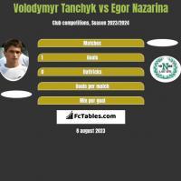 Volodymyr Tanchyk vs Egor Nazarina h2h player stats