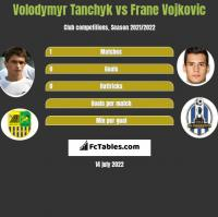 Volodymyr Tanchyk vs Frane Vojkovic h2h player stats