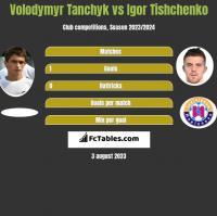 Volodymyr Tanchyk vs Igor Tishchenko h2h player stats