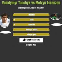 Volodymyr Tanchyk vs Melvyn Lorenzen h2h player stats